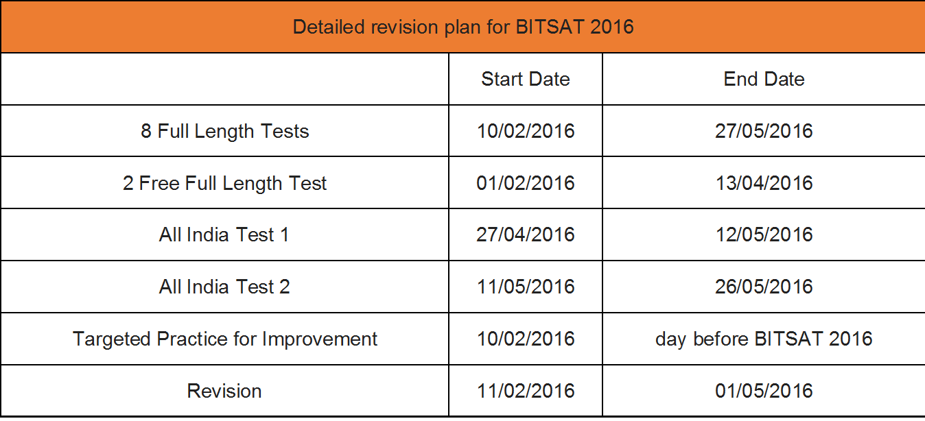 BITSAT 2016 detailed improvement plan