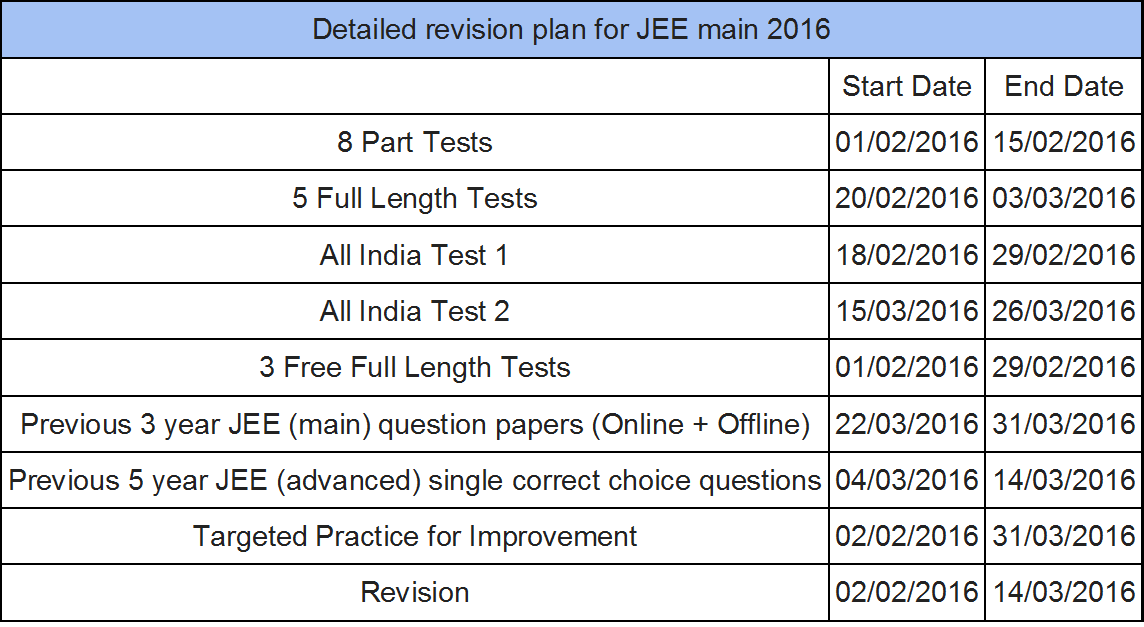 JEE main 2016 detailed improvement plan